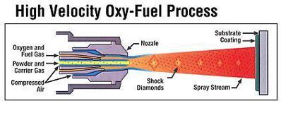 High Velocity OXY-FUEL Process
